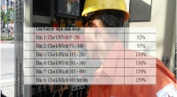 Chuẩn bị có giá điện mới: 6 mức giá, dùng nhiều chịu giá đắt