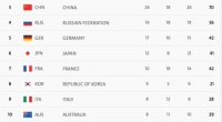 Mỹ dẫn đầu, Việt Nam xếp thứ 48 tại Olympic 2016