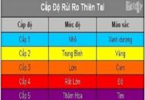 Bão số 10: Lần đầu tiên Việt Nam đưa ra mức cảnh báo đỏ